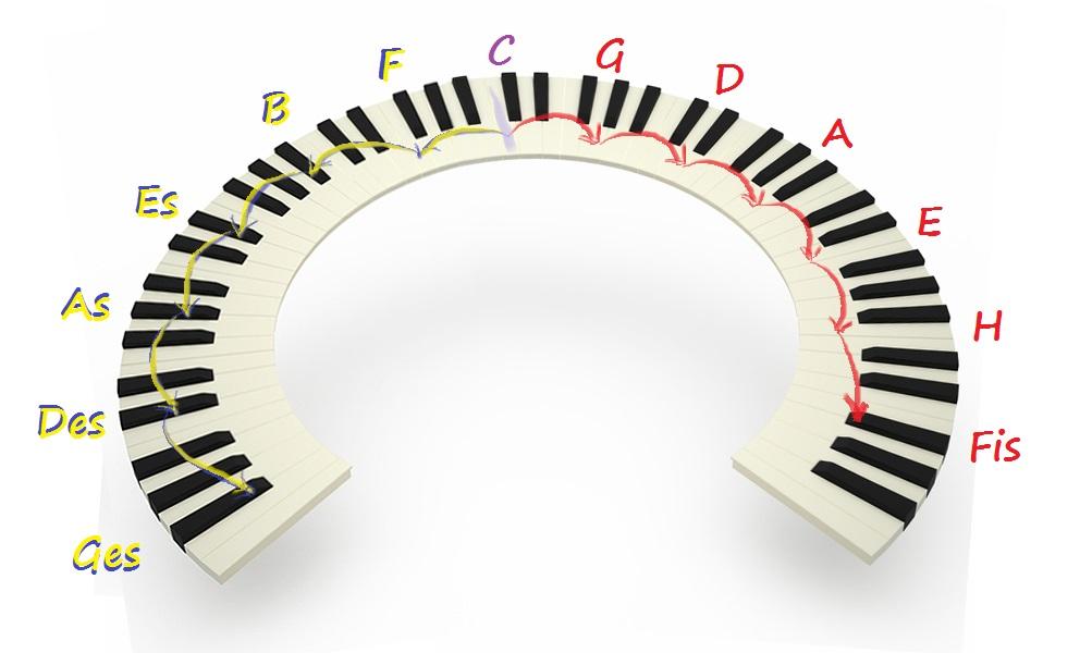 Quintenzirkel, Tastatur, Klaviertasten, Tasten