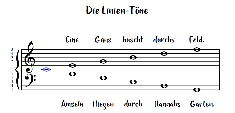Linientöne Merkspruch, Töne auf den Linien Merksatz, Notenlesen lernen